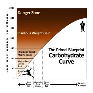Carb_Curve_x